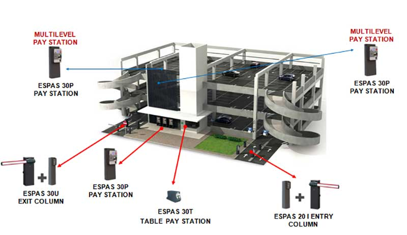 ESPAS Car Parking System Visual